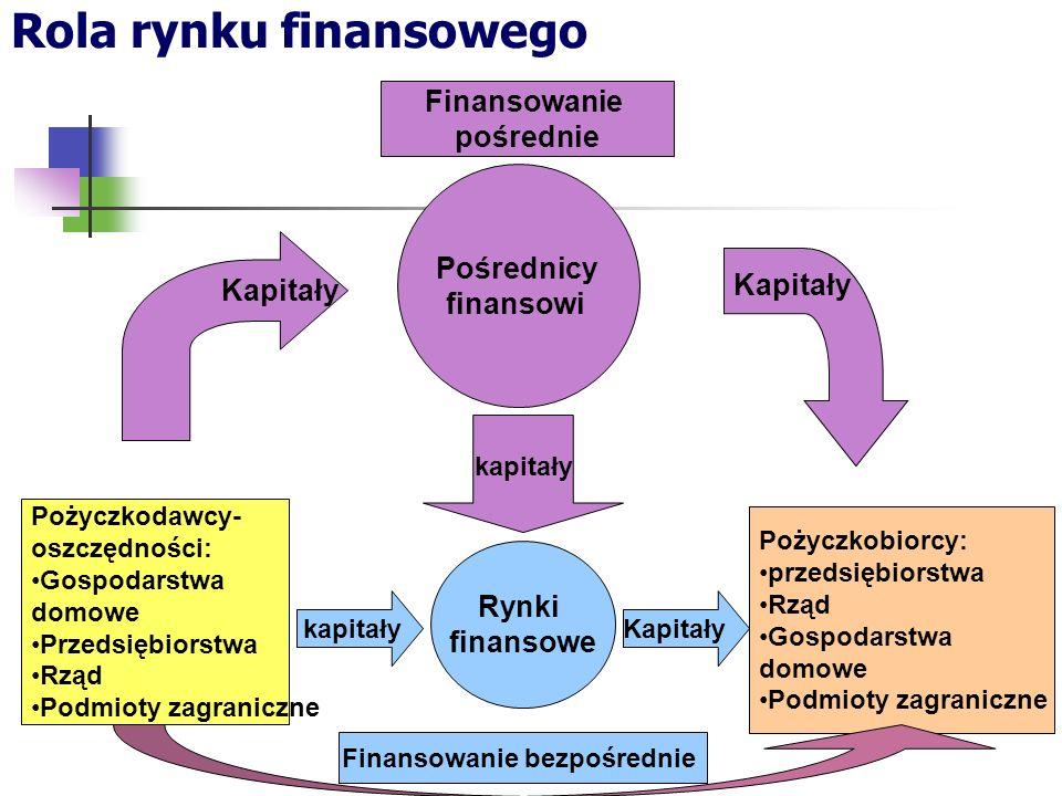 Rola rynku finansowego Pośrednicy finansowi Rynki finansowe kapitałyKapitały Finansowanie bezpośrednie Pożyczkodawcy- oszczędności: Gospodarstwa domow