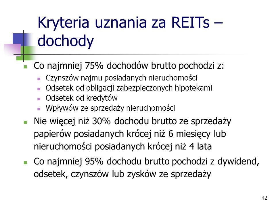 42 Kryteria uznania za REITs – dochody Co najmniej 75% dochodów brutto pochodzi z: Czynszów najmu posiadanych nieruchomości Odsetek od obligacji zabez