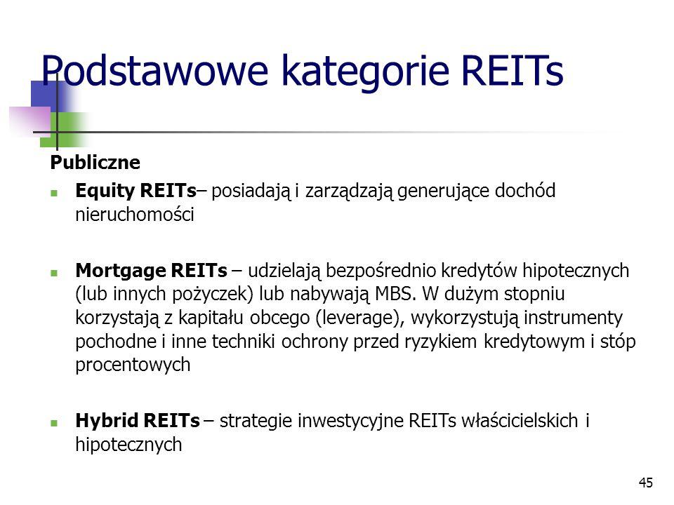45 Podstawowe kategorie REITs Publiczne Equity REITs– posiadają i zarządzają generujące dochód nieruchomości Mortgage REITs – udzielają bezpośrednio kredytów hipotecznych (lub innych pożyczek) lub nabywają MBS.