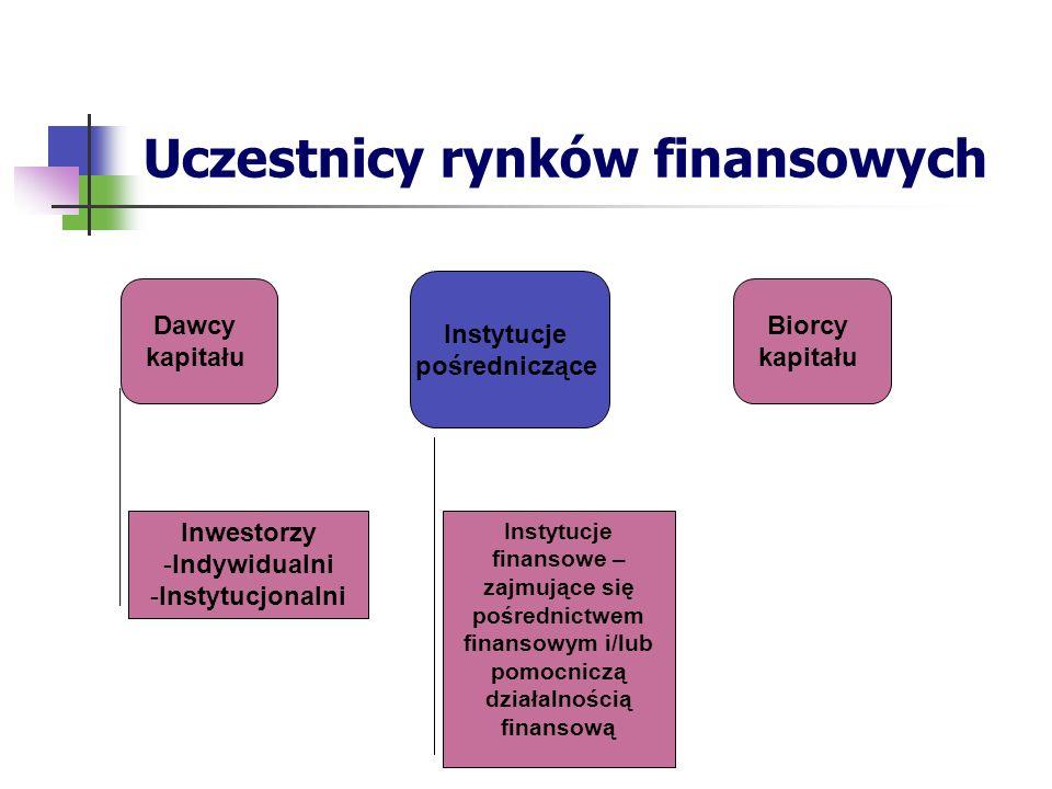 Uczestnicy rynków finansowych Dawcy kapitału Biorcy kapitału Instytucje pośredniczące Inwestorzy -Indywidualni -Instytucjonalni Instytucje finansowe – zajmujące się pośrednictwem finansowym i/lub pomocniczą działalnością finansową