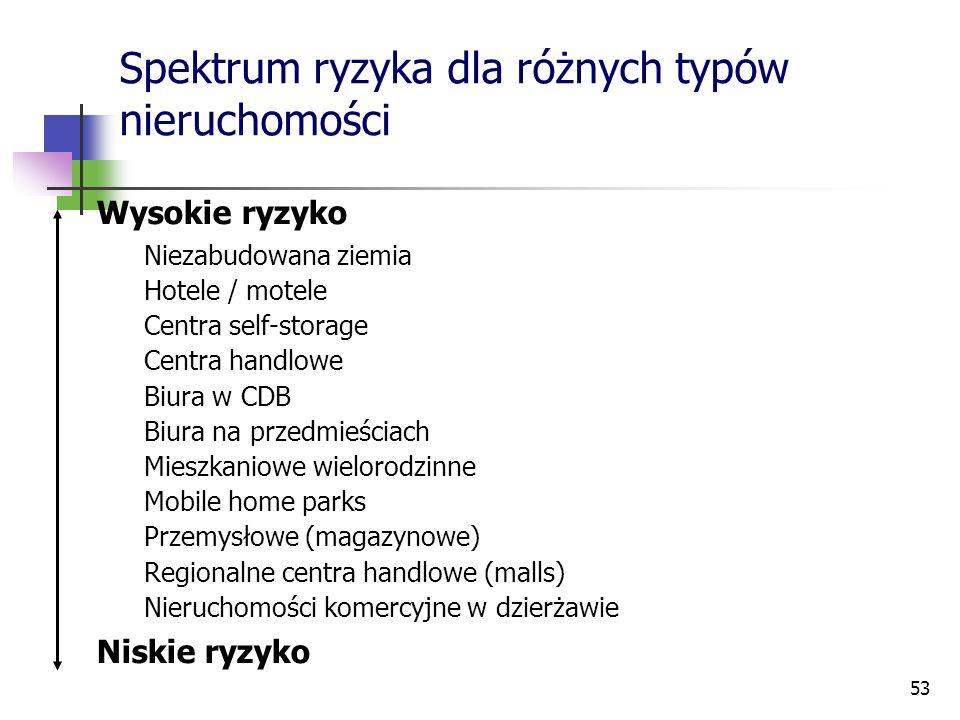 53 Spektrum ryzyka dla różnych typów nieruchomości Wysokie ryzyko Niezabudowana ziemia Hotele / motele Centra self-storage Centra handlowe Biura w CDB