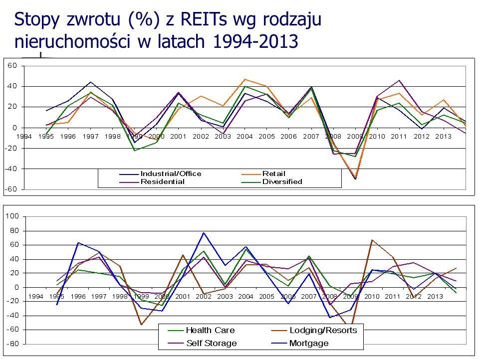 55 Stopy zwrotu (%) z REITs wg rodzaju nieruchomości w latach 1994-2013