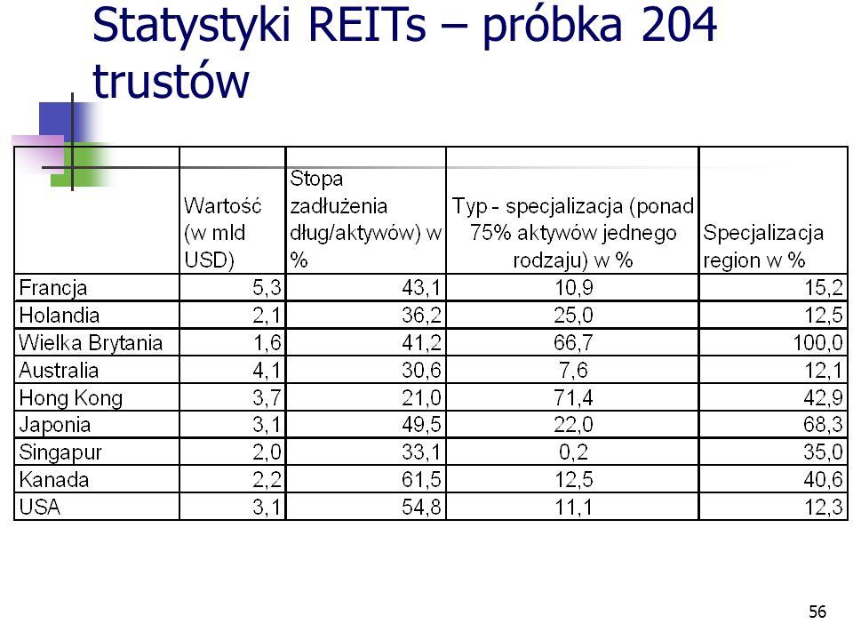 56 Statystyki REITs – próbka 204 trustów