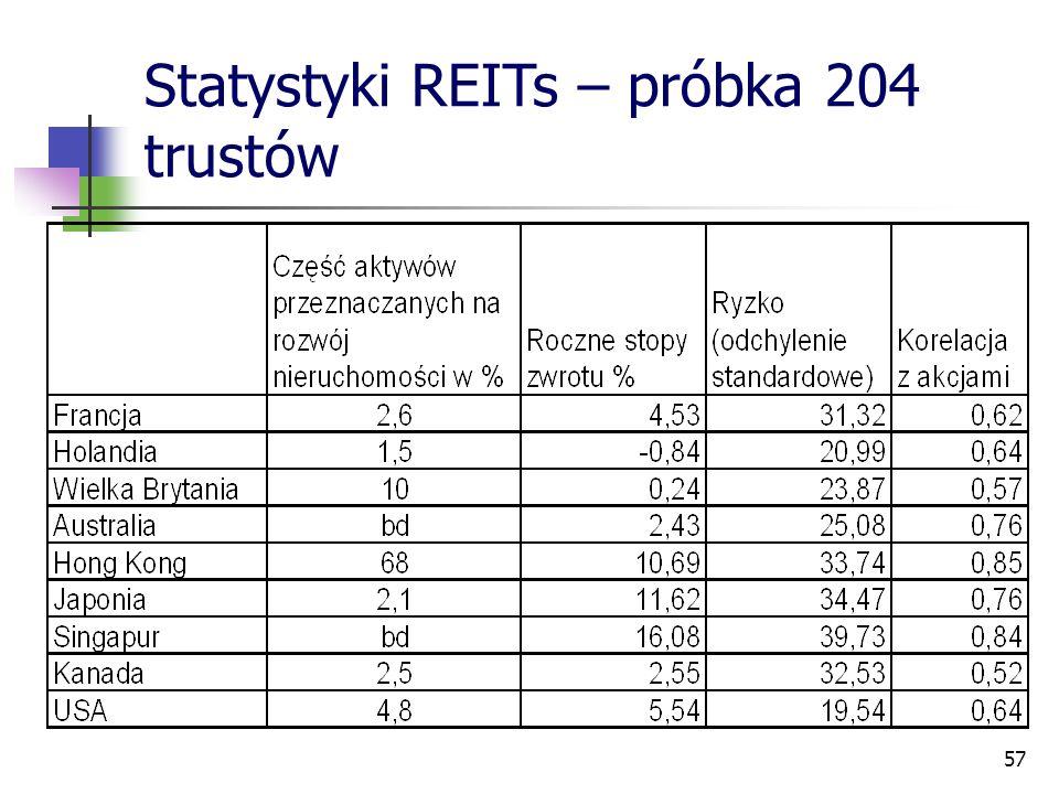 57 Statystyki REITs – próbka 204 trustów