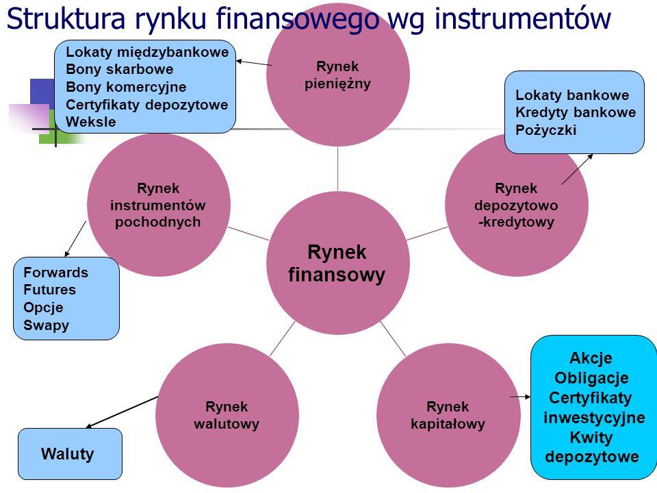 Waluty Struktura rynku finansowego wg instrumentów Lokaty bankowe Kredyty bankowe Pożyczki Lokaty międzybankowe Bony skarbowe Bony komercyjne Certyfikaty depozytowe Weksle Forwards Futures Opcje Swapy Akcje Obligacje Certyfikaty inwestycyjne Kwity depozytowe