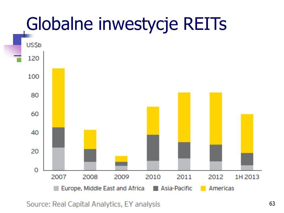 63 Globalne inwestycje REITs