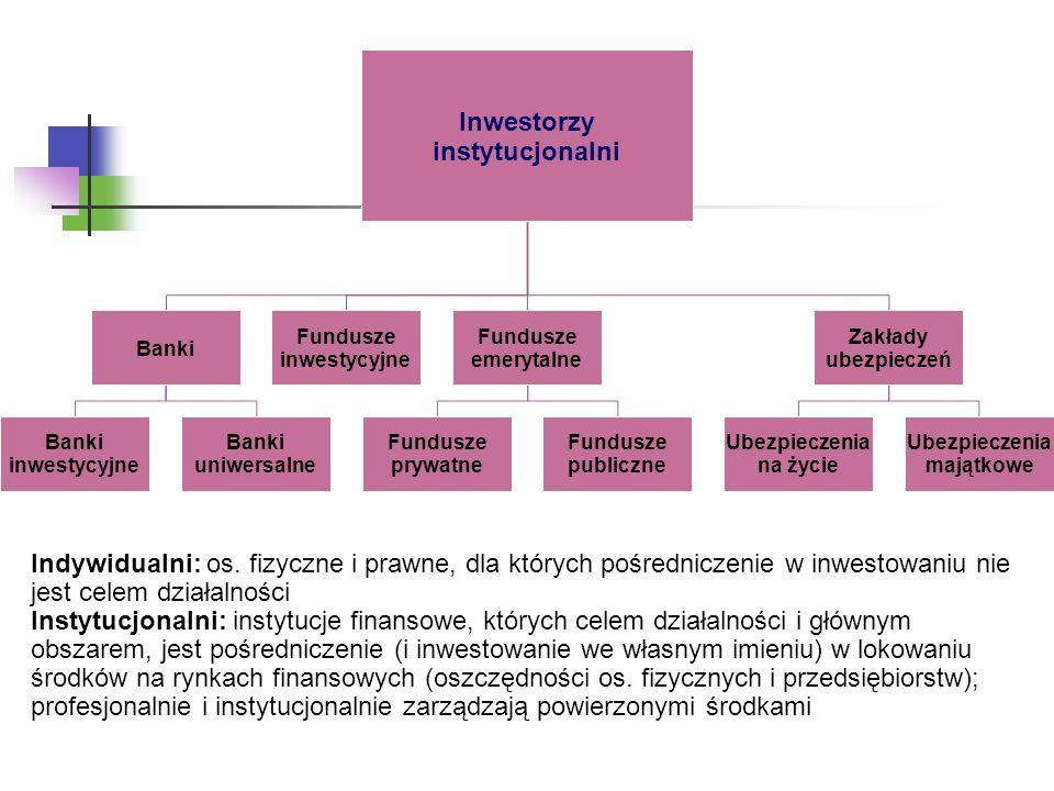 Inwestorzy instytucjonalni Banki inwestycyjne Banki uniwersalne Fundusze inwestycyjne Fundusze emerytalne Fundusze prywatne Fundusze publiczne Zakłady ubezpieczeń Ubezpieczenia na życie Ubezpieczenia majątkowe Indywidualni: os.