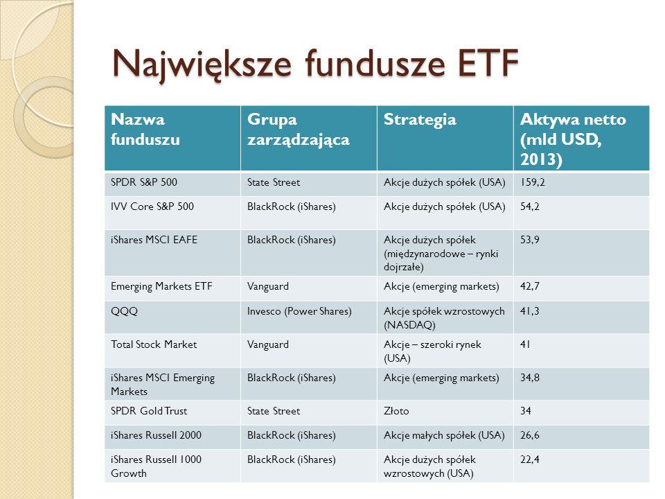 Największe fundusze ETF Nazwa funduszu Grupa zarządzająca StrategiaAktywa netto (mld USD, 2013) SPDR S&P 500State StreetAkcje dużych spółek (USA)159,2 IVV Core S&P 500BlackRock (iShares)Akcje dużych spółek (USA)54,2 iShares MSCI EAFEBlackRock (iShares)Akcje dużych spółek (międzynarodowe – rynki dojrzałe) 53,9 Emerging Markets ETFVanguardAkcje (emerging markets)42,7 QQQInvesco (Power Shares)Akcje spółek wzrostowych (NASDAQ) 41,3 Total Stock MarketVanguardAkcje – szeroki rynek (USA) 41 iShares MSCI Emerging Markets BlackRock (iShares)Akcje (emerging markets)34,8 SPDR Gold TrustState StreetZłoto34 iShares Russell 2000BlackRock (iShares)Akcje małych spółek (USA)26,6 iShares Russell 1000 Growth BlackRock (iShares)Akcje dużych spółek wzrostowych (USA) 22,4