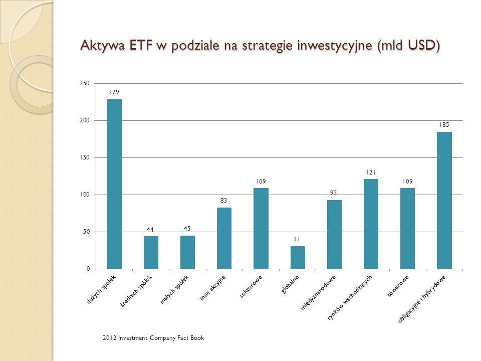 Aktywa ETF w podziale na strategie inwestycyjne (mld USD) 2012 Investment Company Fact Book