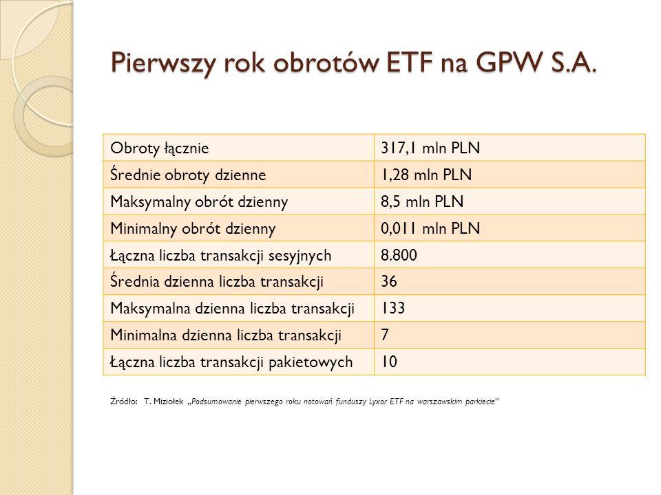 Pierwszy rok obrotów ETF na GPW S.A.