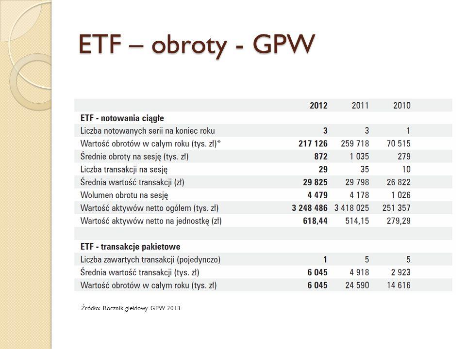 ETF – obroty - GPW Źródło: Rocznik giełdowy GPW 2013
