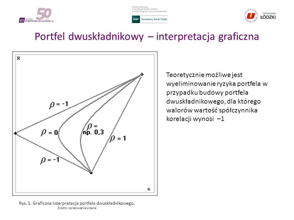 Portfel dwuskładnikowy – interpretacja graficzna Teoretycznie możliwe jest wyeliminowanie ryzyka portfela w przypadku budowy portfela dwuskładnikowego, dla którego walorów wartość spółczynnika korelacji wynosi –1 Rys.