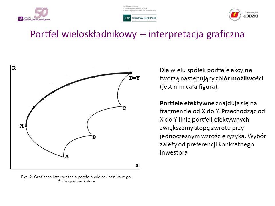Portfel wieloskładnikowy – interpretacja graficzna Dla wielu spółek portfele akcyjne tworzą następujący zbiór możliwości (jest nim cała figura).