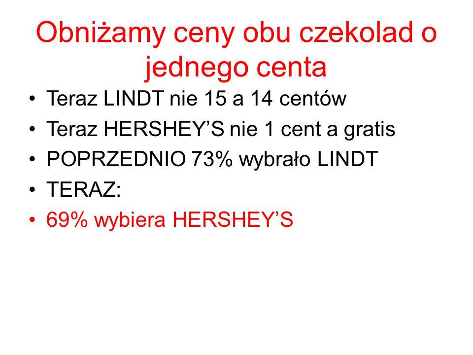 Obniżamy ceny obu czekolad o jednego centa Teraz LINDT nie 15 a 14 centów Teraz HERSHEY'S nie 1 cent a gratis POPRZEDNIO 73% wybrało LINDT TERAZ: 69% wybiera HERSHEY'S