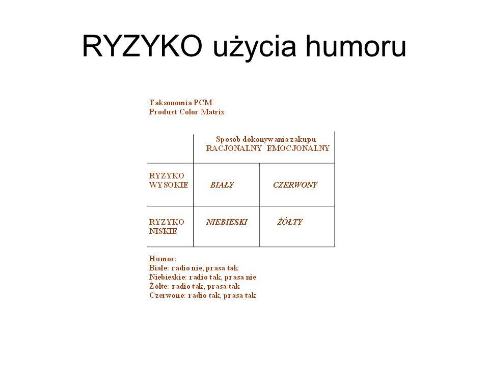 RYZYKO użycia humoru