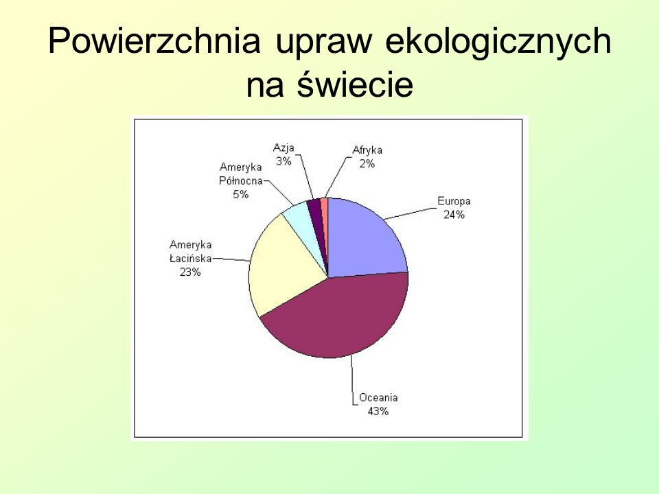 Powierzchnia upraw ekologicznych na świecie