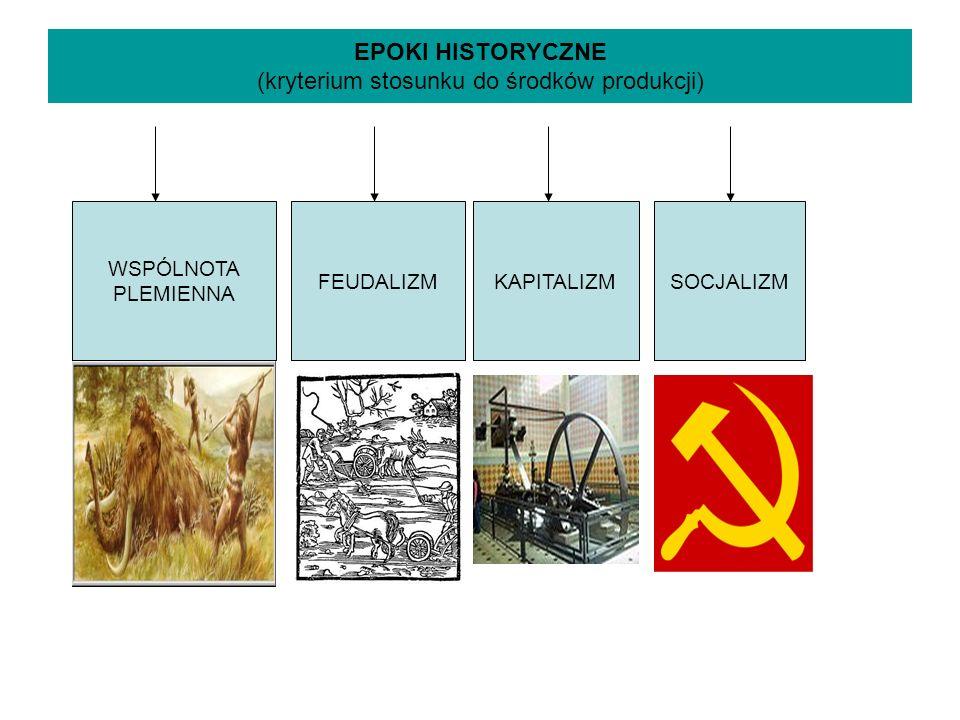 EPOKI HISTORYCZNE (kryterium stosunku do środków produkcji) WSPÓLNOTA PLEMIENNA FEUDALIZMKAPITALIZMSOCJALIZM