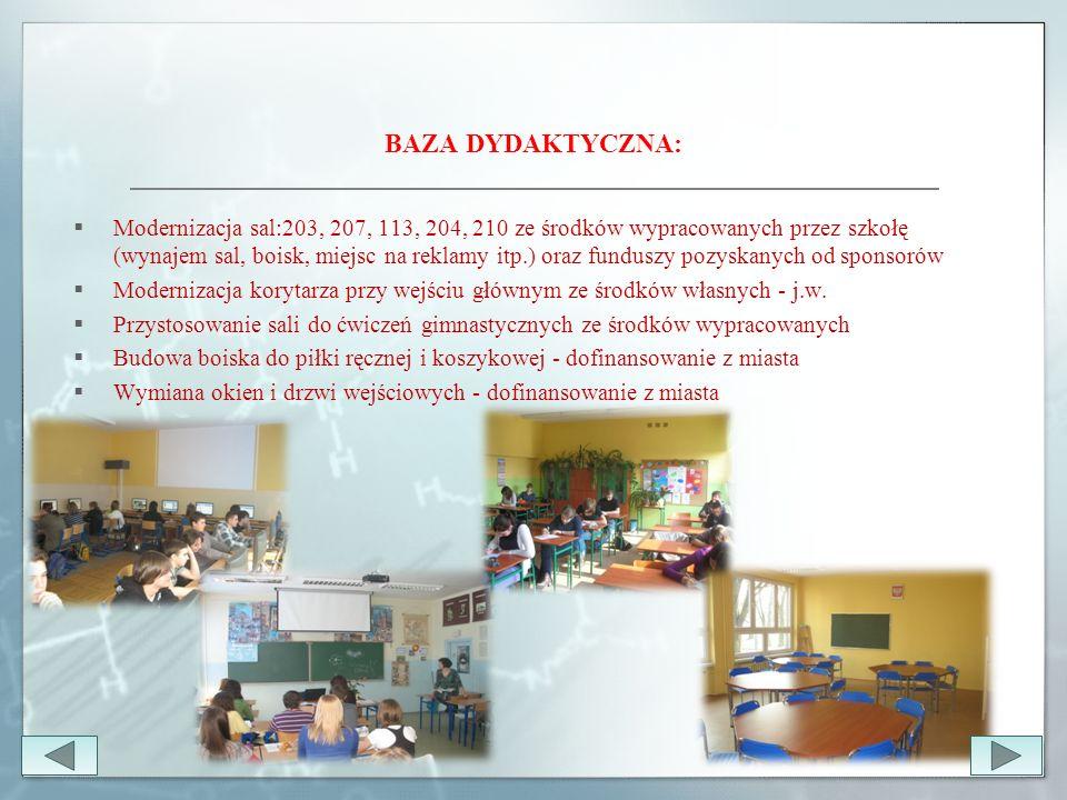 BAZA DYDAKTYCZNA:  Modernizacja sal:203, 207, 113, 204, 210 ze środków wypracowanych przez szkołę (wynajem sal, boisk, miejsc na reklamy itp.) oraz funduszy pozyskanych od sponsorów  Modernizacja korytarza przy wejściu głównym ze środków własnych - j.w.