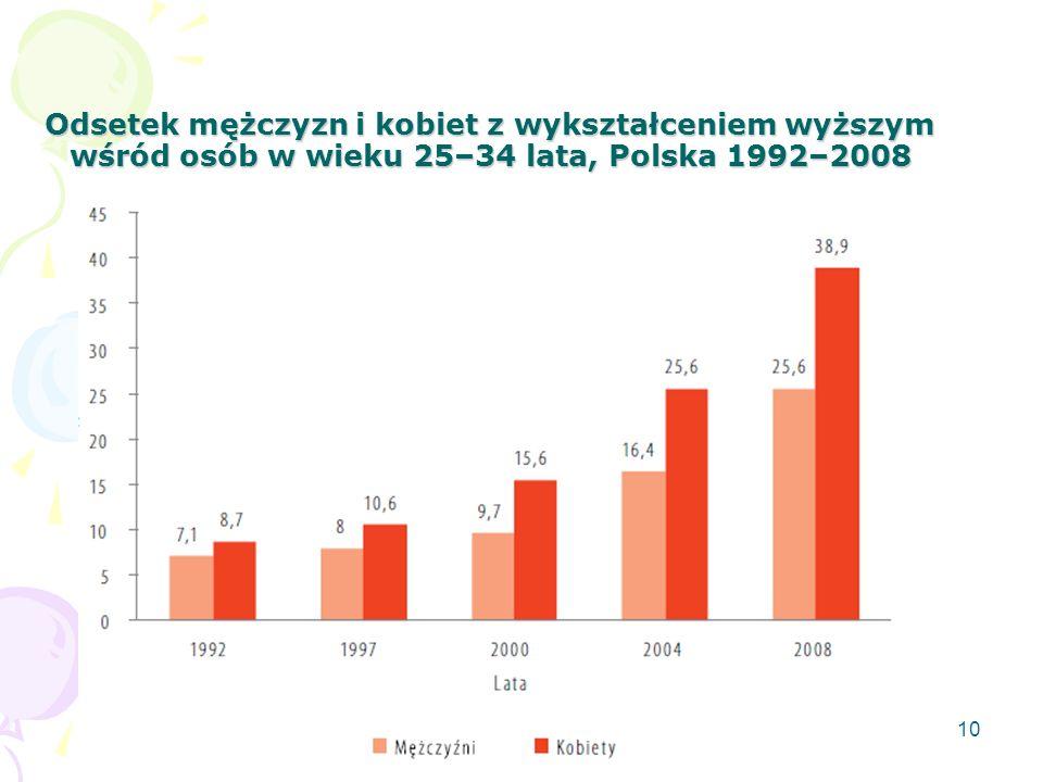 10 Odsetek mężczyzn i kobiet z wykształceniem wyższym wśród osób w wieku 25–34 lata, Polska 1992–2008