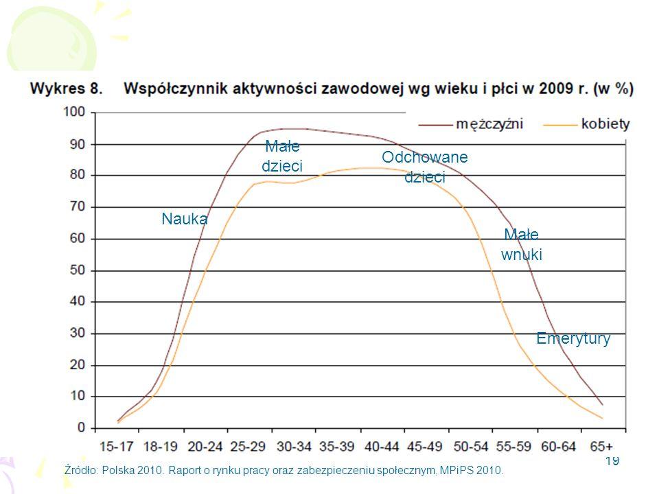 19 Źródło: Polska 2010. Raport o rynku pracy oraz zabezpieczeniu społecznym, MPiPS 2010. Nauka Małe dzieci Odchowane dzieci Małe wnuki Emerytury