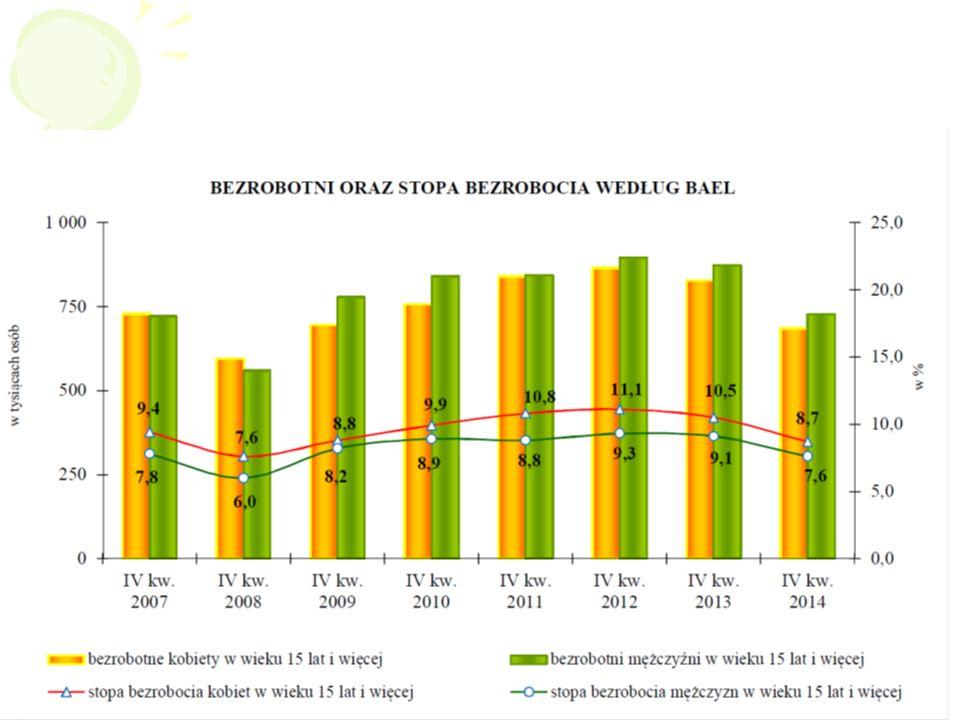 15 Segregacja zawodowa –Rodzaje działalności typowo męskie: … –Rodzaje działalności typowo kobiece: … Analiza statystyczna – problemy kobiet na rynku pracy