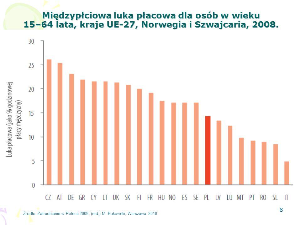 8 Międzypłciowa luka płacowa dla osób w wieku 15–64 lata, kraje UE-27, Norwegia i Szwajcaria, 2008. Źródło: Zatrudnienie w Polsce 2008, (red.) M. Buko