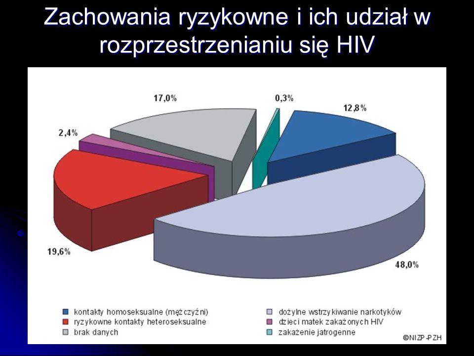 Zachowania ryzykowne i ich udział w rozprzestrzenianiu się HIV