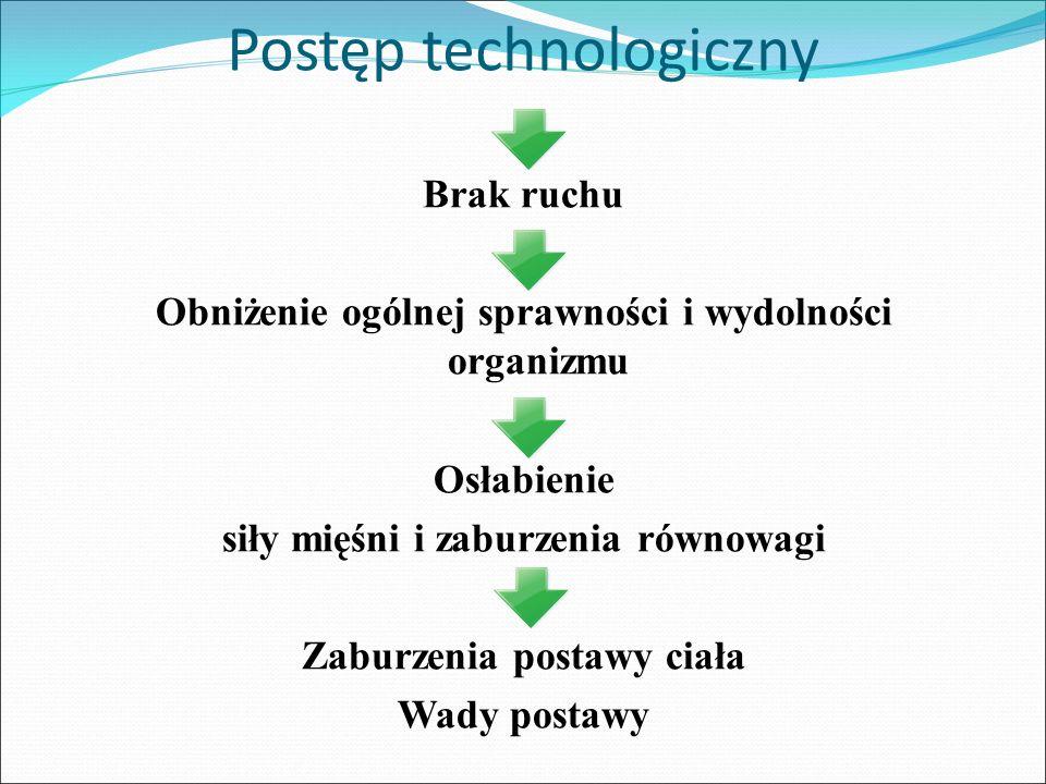 Postęp technologiczny Brak ruchu Obniżenie ogólnej sprawności i wydolności organizmu Osłabienie siły mięśni i zaburzenia równowagi Zaburzenia postawy