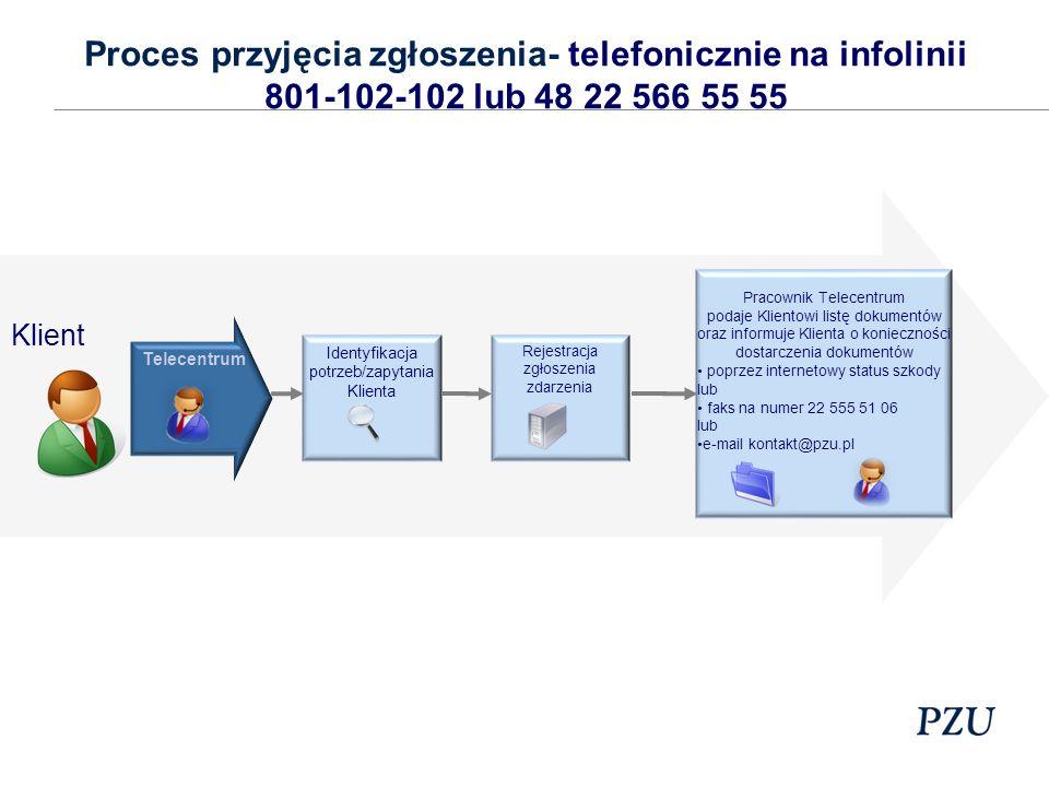 Proces przyjęcia zgłoszenia- telefonicznie na infolinii 801-102-102 lub 48 22 566 55 55 Klient Telecentrum Identyfikacja potrzeb/zapytania Klienta Rejestracja zgłoszenia zdarzenia Pracownik Telecentrum podaje Klientowi listę dokumentów oraz informuje Klienta o konieczności dostarczenia dokumentów poprzez internetowy status szkody lub faks na numer 22 555 51 06 lub e-mail kontakt@pzu.pl