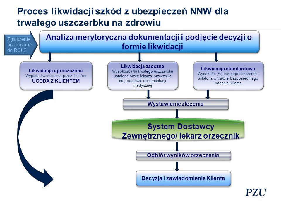 Proces likwidacji szkód z ubezpieczeń NNW dla trwałego uszczerbku na zdrowiu Analiza merytoryczna dokumentacji i podjęcie decyzji o formie likwidacji Likwidacja uproszczona Wypłata świadczenia przez telefon UGODA Z KLIENTEM Likwidacja uproszczona Wypłata świadczenia przez telefon UGODA Z KLIENTEM Likwidacja zaoczna Wysokość (%) trwałego uszczerbku ustalona przez lekarza orzecznika na podstawie dokumentacji medycznej Likwidacja zaoczna Wysokość (%) trwałego uszczerbku ustalona przez lekarza orzecznika na podstawie dokumentacji medycznej Likwidacja standardowa Wysokość (%) trwałego uszczerbku ustalona w trakcie bezpośredniego badania Klienta Likwidacja standardowa Wysokość (%) trwałego uszczerbku ustalona w trakcie bezpośredniego badania Klienta Wystawienie zlecenia Wystawienie zlecenia System Dostawcy Zewnętrznego/ lekarz orzecznik Odbiór wyników orzeczenia Decyzja i zawiadomienie Klienta Zgłoszenie przekazane do RCLS