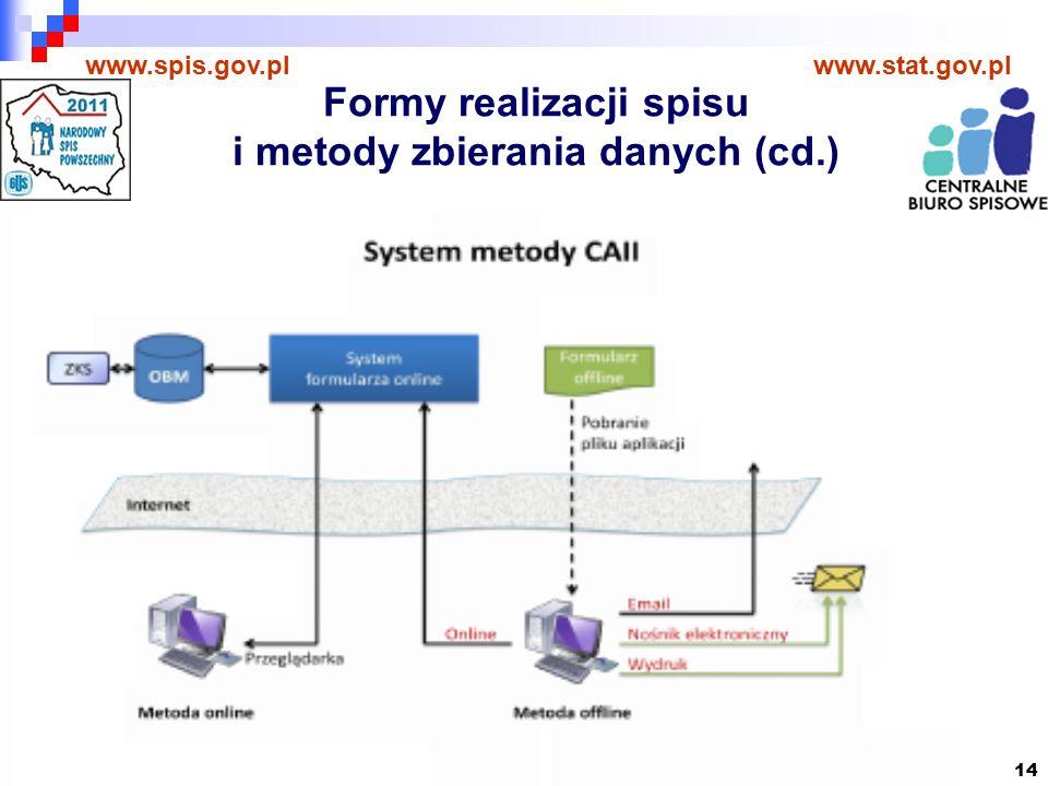 14 www.spis.gov.plwww.stat.gov.pl Formy realizacji spisu i metody zbierania danych (cd.)