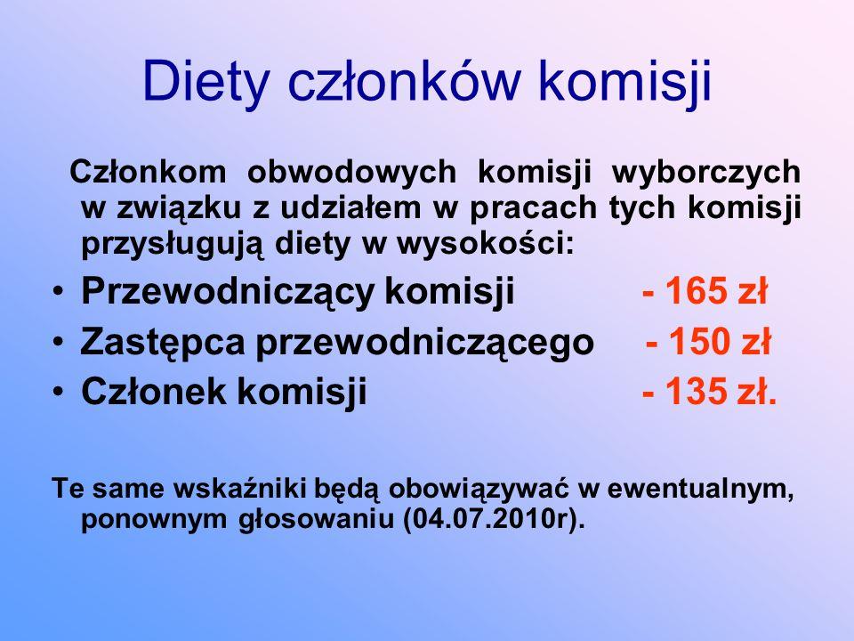 Diety członków komisji Członkom obwodowych komisji wyborczych w związku z udziałem w pracach tych komisji przysługują diety w wysokości: Przewodniczący komisji - 165 zł Zastępca przewodniczącego - 150 zł Członek komisji - 135 zł.