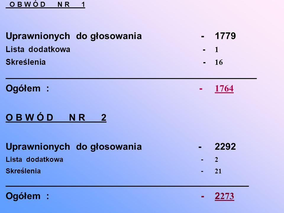 O B W Ó D N R 1 Uprawnionych do głosowania -1779 Lista dodatkowa -1 Skreślenia -16 _________________________________________________________ Ogółem : -1764 O B W Ó D N R 2 Uprawnionych do głosowania -2292 Lista dodatkowa -2 Skreślenia -21 ______________________________________________________________ Ogółem : -2273