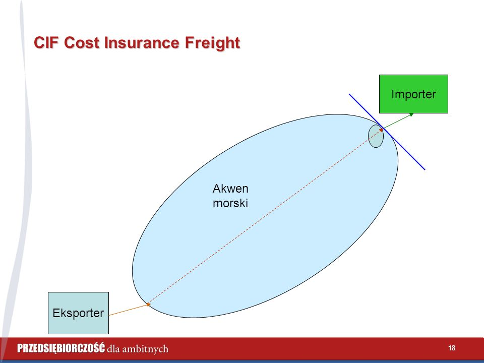 18 CIF Cost Insurance Freight Eksporter Importer Akwen morski