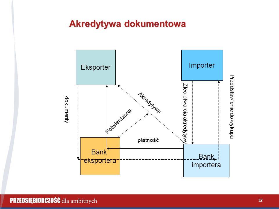 32 Akredytywa dokumentowa Eksporter Importer Bank eksportera Bank importera dokumenty płatność Zlec.otwarcia akredytywy Przedstawienie do wykupu Akredytywa Potwierdzona