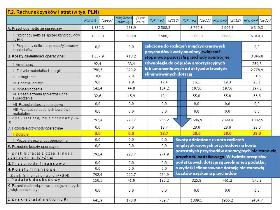 F.2. Rachunek zysków i strat (w tys.