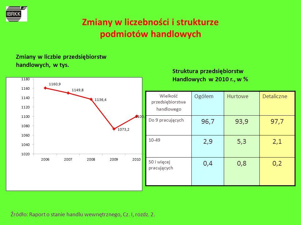 Wielkość przedsiębiorstwa handlowego OgółemHurtoweDetaliczne Do 9 pracujących 96,793,997,7 10-49 2,95,32,1 50 i więcej pracujących 0,40,80,2 Struktura przedsiębiorstw Handlowych w 2010 r., w % Zmiany w liczbie przedsiębiorstw handlowych, w tys.