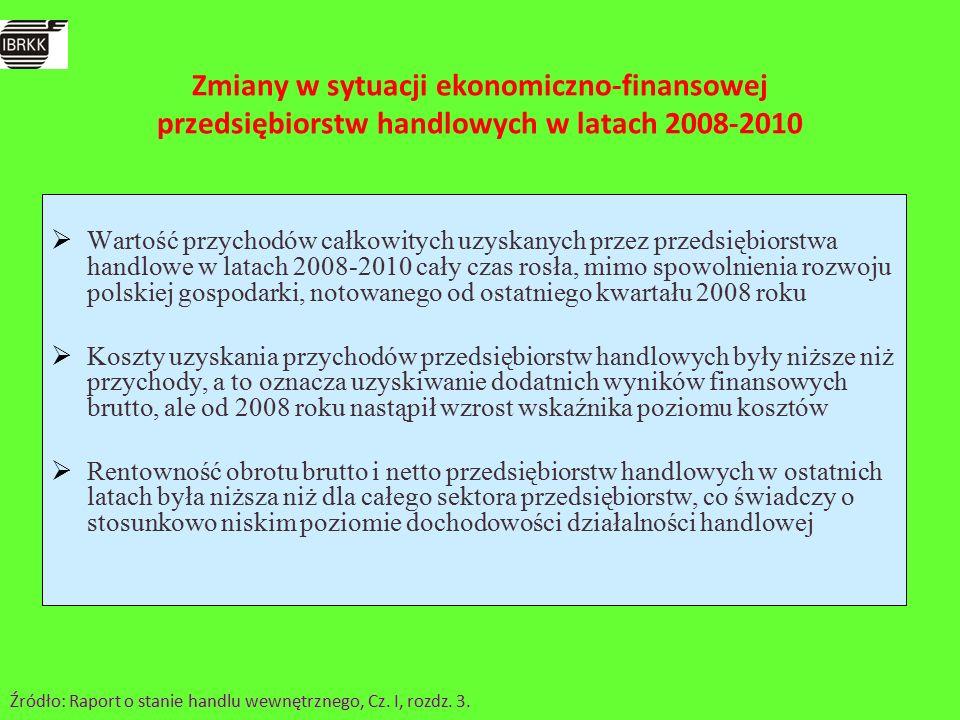  Wartość przychodów całkowitych uzyskanych przez przedsiębiorstwa handlowe w latach 2008-2010 cały czas rosła, mimo spowolnienia rozwoju polskiej gospodarki, notowanego od ostatniego kwartału 2008 roku  Koszty uzyskania przychodów przedsiębiorstw handlowych były niższe niż przychody, a to oznacza uzyskiwanie dodatnich wyników finansowych brutto, ale od 2008 roku nastąpił wzrost wskaźnika poziomu kosztów  Rentowność obrotu brutto i netto przedsiębiorstw handlowych w ostatnich latach była niższa niż dla całego sektora przedsiębiorstw, co świadczy o stosunkowo niskim poziomie dochodowości działalności handlowej Źródło: Raport o stanie handlu wewnętrznego, Cz.