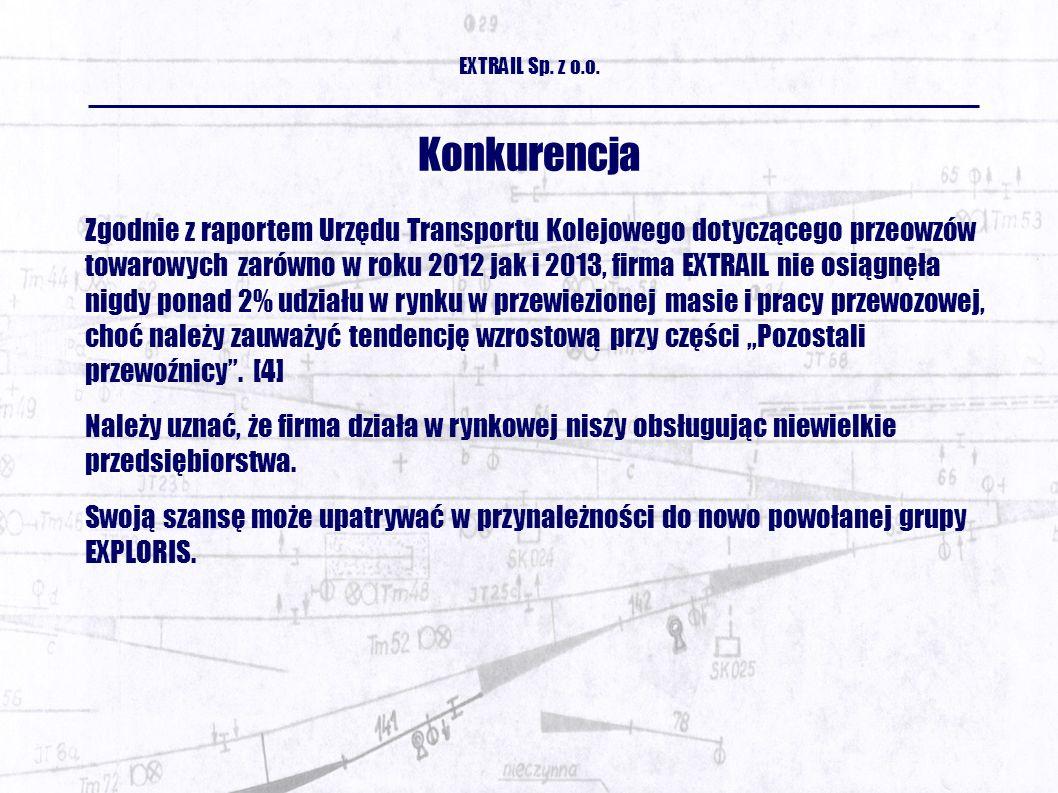 Konkurencja EXTRAIL Sp. z o.o.