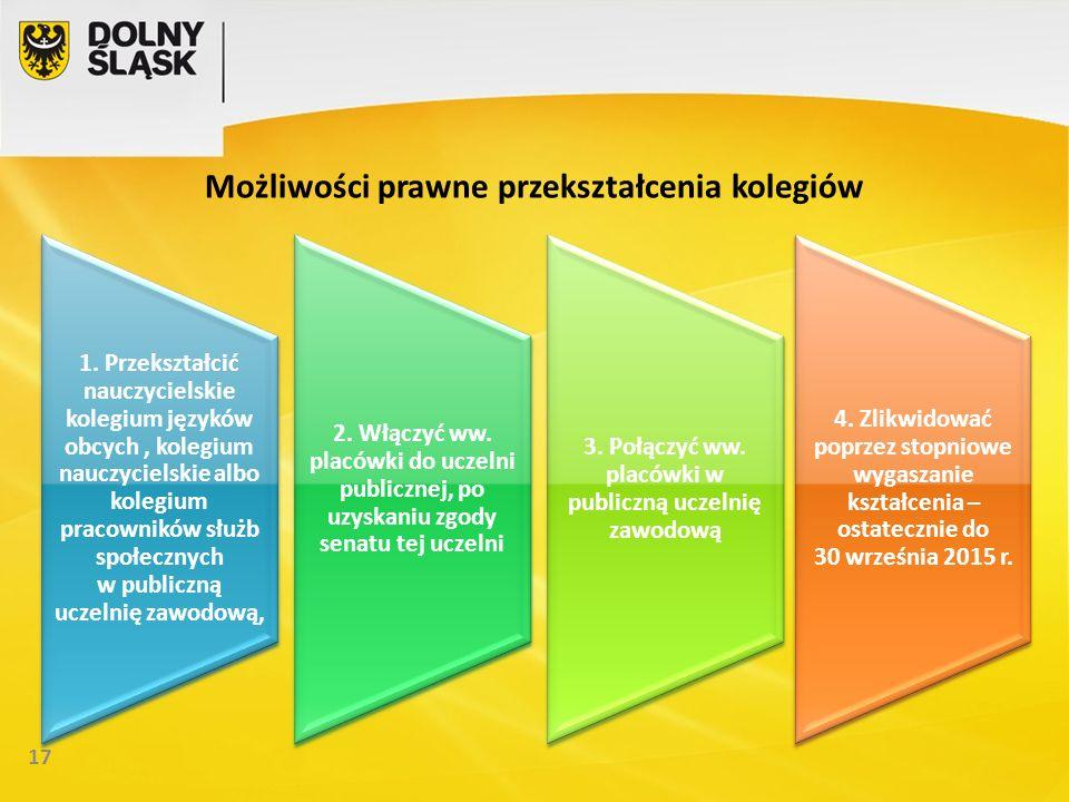 17 Możliwości prawne przekształcenia kolegiów 1.