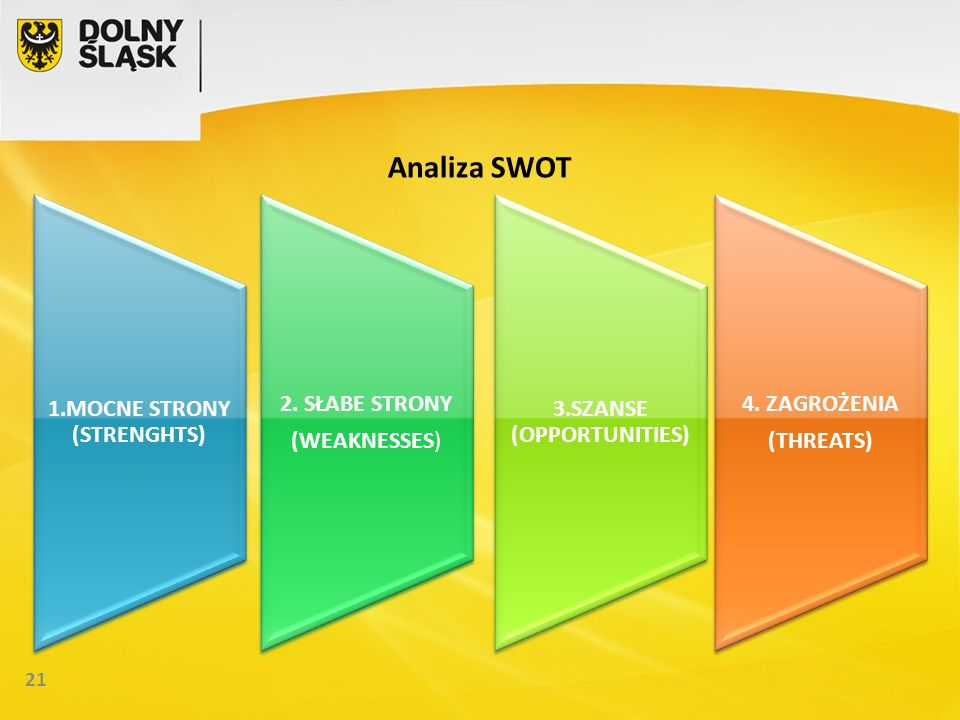 21 Analiza SWOT 1.MOCNE STRONY (STRENGHTS) 2. SŁABE STRONY (WEAKNESSES) 3.SZANSE (OPPORTUNITIES) 4.