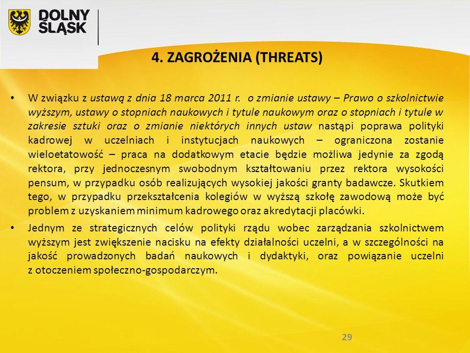 4. ZAGROŻENIA (THREATS) W związku z ustawą z dnia 18 marca 2011 r.