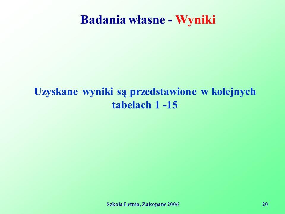 Szkoła Letnia, Zakopane 200620 Badania własne - Wyniki Uzyskane wyniki są przedstawione w kolejnych tabelach 1 -15