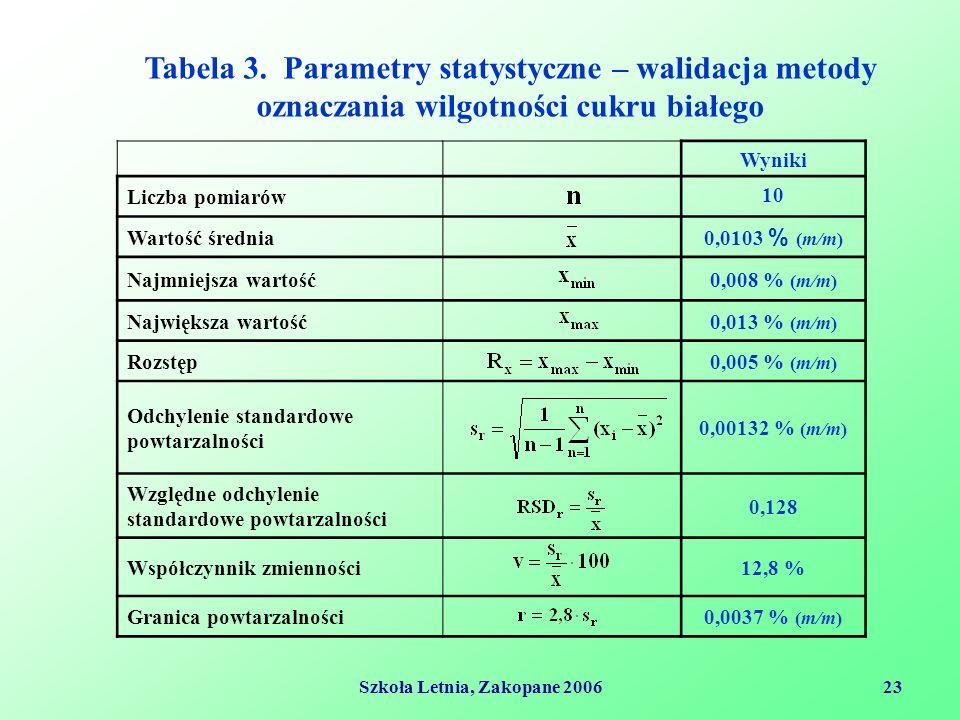 Szkoła Letnia, Zakopane 200623 Wyniki Liczba pomiarów 10 Wartość średnia 0,0103 % (m/m) Najmniejsza wartość0,008 % (m/m) Największa wartość0,013 % (m/m) Rozstęp0,005 % (m/m) Odchylenie standardowe powtarzalności 0,00132 % (m/m) Względne odchylenie standardowe powtarzalności 0,128 Współczynnik zmienności12,8 % Granica powtarzalności0,0037 % (m/m) Tabela 3.