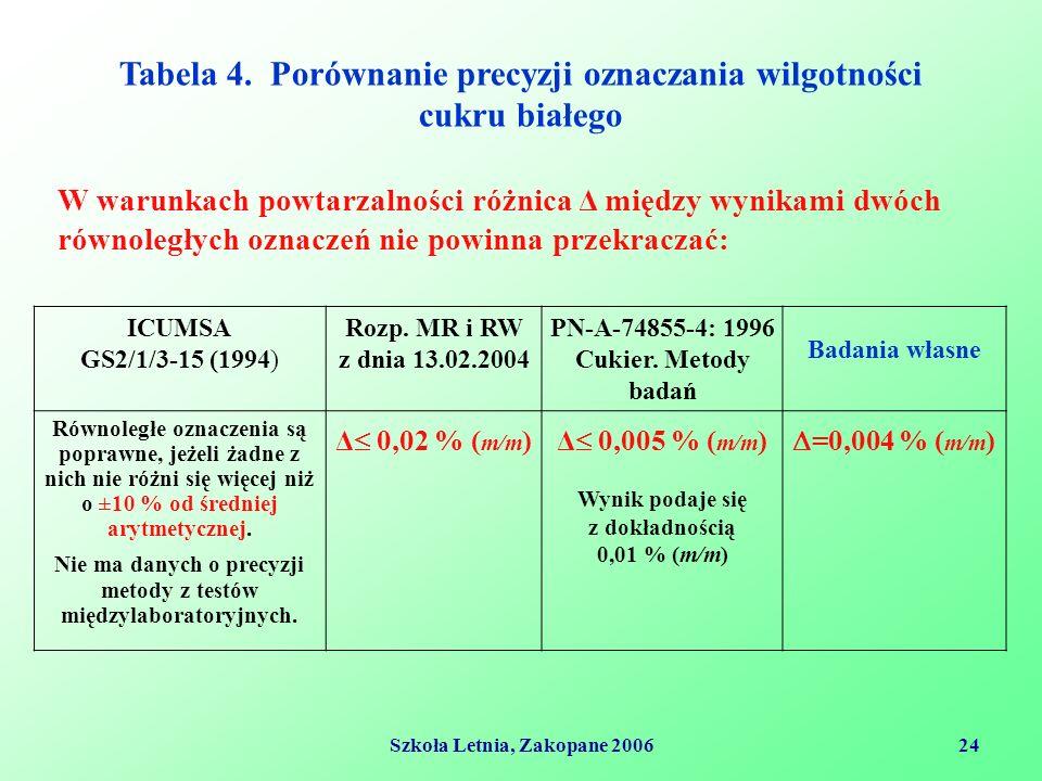 Szkoła Letnia, Zakopane 200624 Tabela 4.