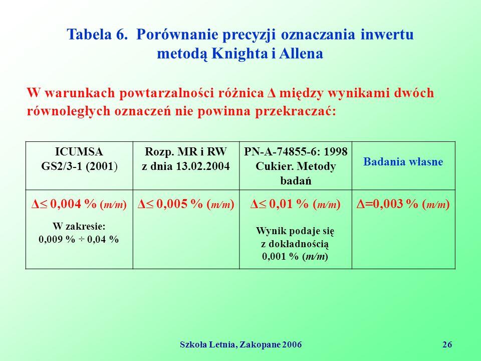 Szkoła Letnia, Zakopane 200626 Tabela 6.