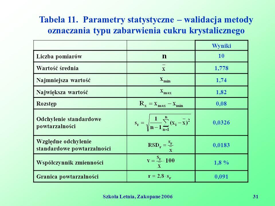 Szkoła Letnia, Zakopane 200631 Wyniki Liczba pomiarów 10 Wartość średnia1,778 Najmniejsza wartość1,74 Największa wartość1,82 Rozstęp0,08 Odchylenie standardowe powtarzalności 0,0326 Względne odchylenie standardowe powtarzalności 0,0183 Współczynnik zmienności1,8 % Granica powtarzalności0,091 Tabela 11.