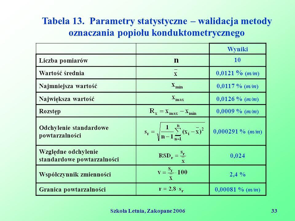 Szkoła Letnia, Zakopane 200633 Wyniki Liczba pomiarów 1010 Wartość średnia 0,0121 % (m/m) Najmniejsza wartość0,0117 % (m/m) Największa wartość0,0126 % (m/m) Rozstęp0,0009 % (m/m) Odchylenie standardowe powtarzalności 0,000291 % (m/m) Względne odchylenie standardowe powtarzalności 0,024 Współczynnik zmienności2,4 % Granica powtarzalności0,00081 % (m/m) Tabela 13.