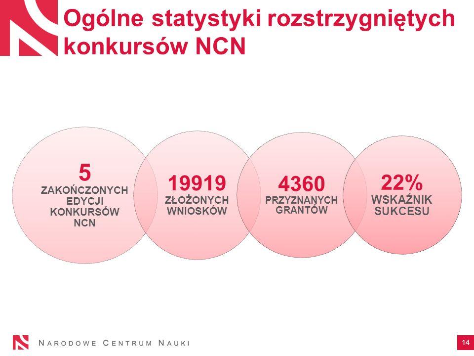 Ogólne statystyki rozstrzygniętych konkursów NCN 5 ZAKOŃCZONYCH EDYCJI KONKURSÓW NCN 19919 ZŁOŻONYCH WNIOSKÓW 4360 PRZYZNANYCH GRANTÓW 22% WSKAŹNIK SUKCESU 14