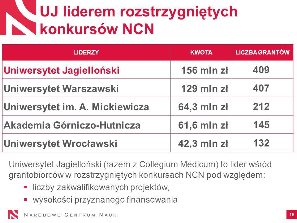 UJ liderem rozstrzygniętych konkursów NCN Uniwersytet Jagielloński (razem z Collegium Medicum) to lider wśród grantobiorców w rozstrzygniętych konkursach NCN pod względem:  liczby zakwalifikowanych projektów,  wysokości przyznanego finansowania 16 LIDERZYKWOTALICZBA GRANTÓW Uniwersytet Jagielloński156 mln zł 409 Uniwersytet Warszawski129 mln zł 407 Uniwersytet im.